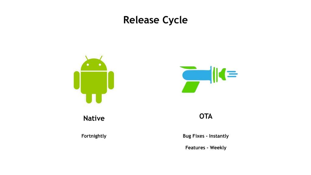 Release Cycle Native OTA Fortnightly Bug Fixes ...