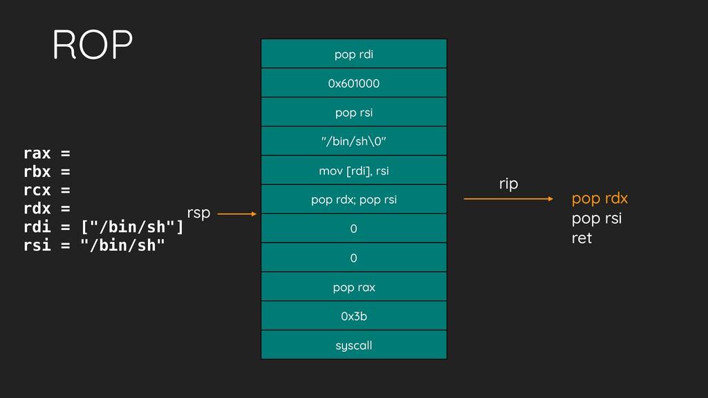 """ROP 0x601000 pop rsi """"/bin/sh\0"""" mov [rdi], rsi..."""