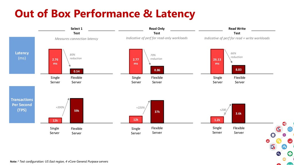 Out of Box Performance & Latency Note: 1 Test c...