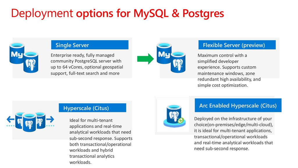 Deployment options for MySQL & Postgres Hypersc...