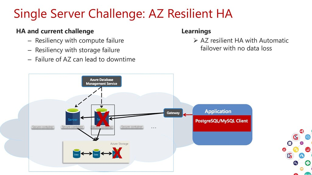 Single Server Challenge: AZ Resilient HA HA and...