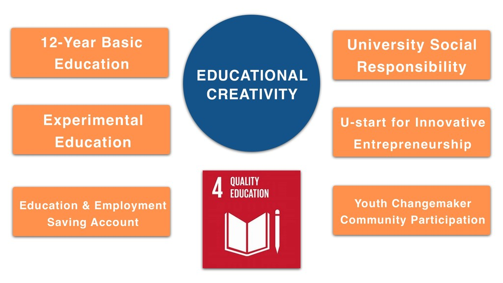 Imagination EDUCATIONAL CREATIVITY 12-Year Basi...