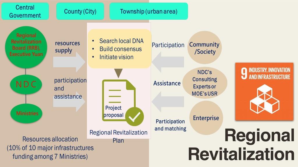 Regional Revitalization
