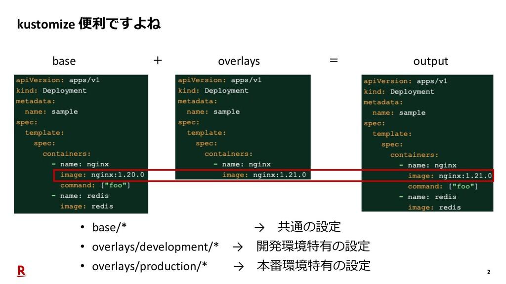 2 kustomize 便利ですよね base overlays output + = • b...