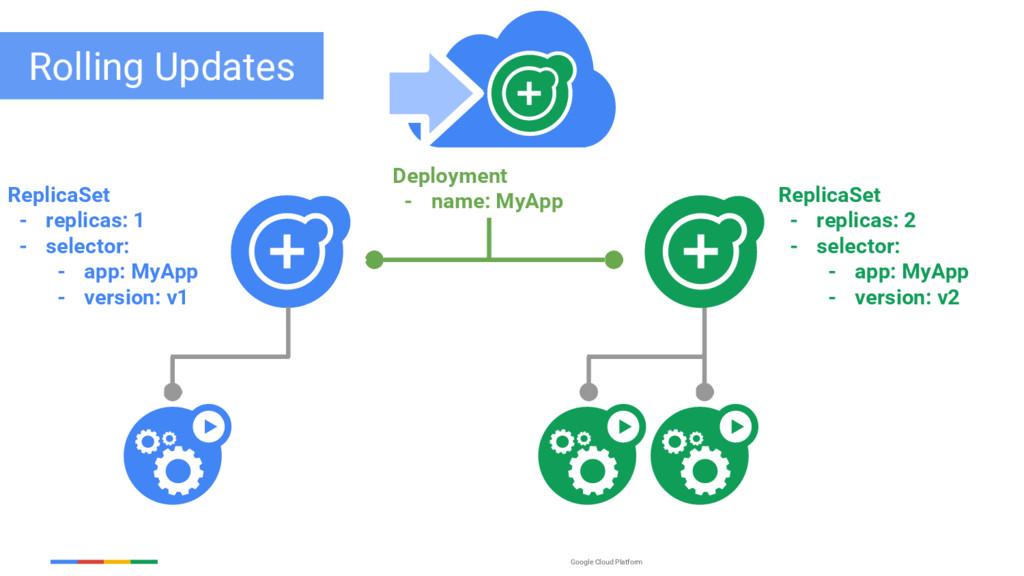 Google Cloud Platform ReplicaSet - replicas: 1 ...
