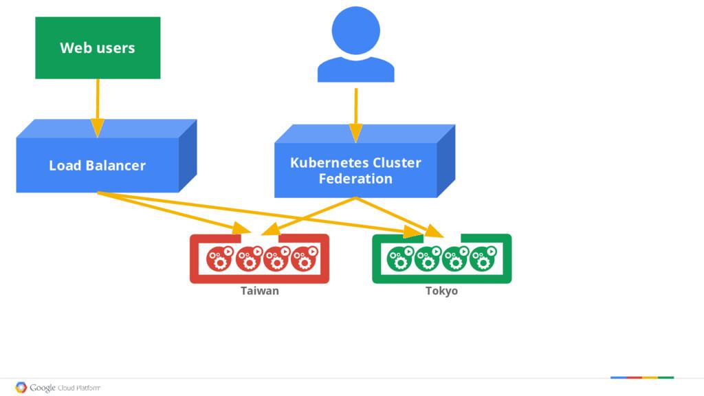 Kubernetes Cluster Federation Taiwan Tokyo Load...