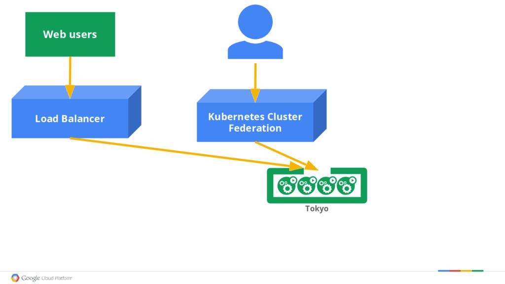 Kubernetes Cluster Federation Tokyo Load Balanc...