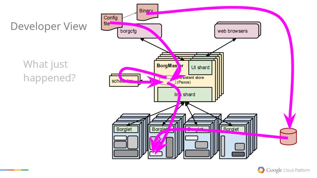 web browsers BorgMaster link shard UI shard Bor...