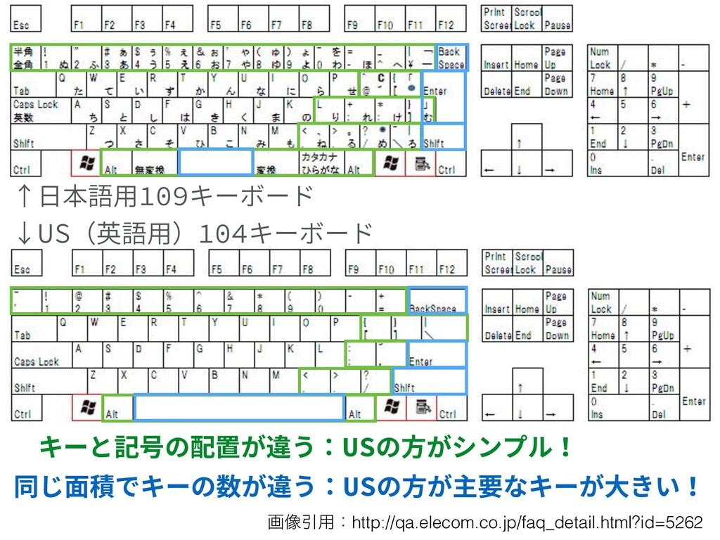 ↑⽇本語⽤109キーボード ↓US(英語⽤)104キーボード キーと記号の配置が違う:USの⽅...