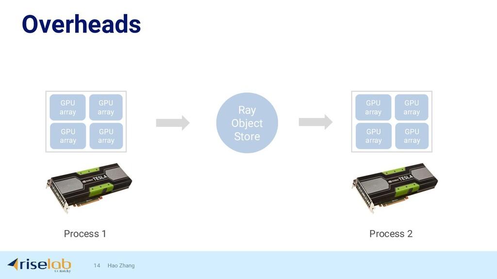 Overheads 14 Hao Zhang GPU array GPU array GPU ...