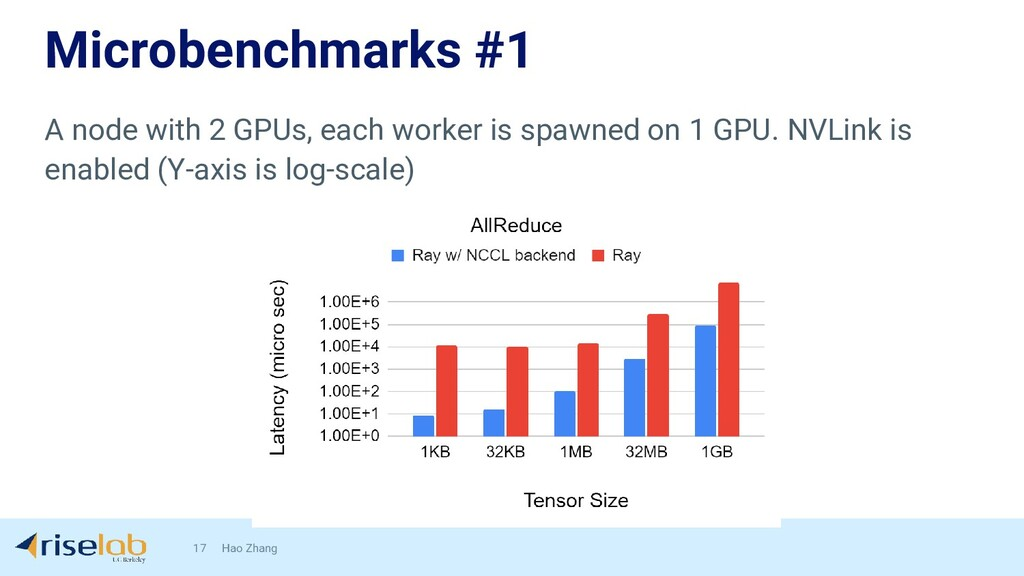 Microbenchmarks #1 17 Hao Zhang A node with 2 G...