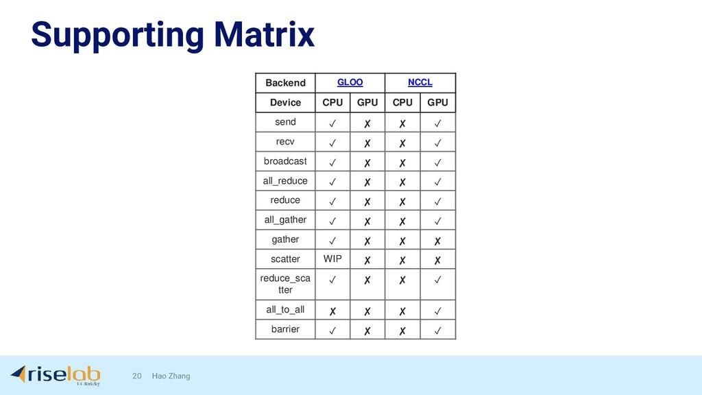Supporting Matrix 20 Hao Zhang Backend GLOO NCC...