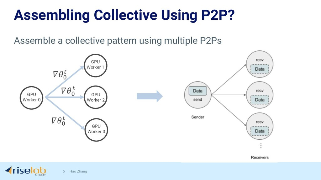 Assembling Collective Using P2P? 5 Hao Zhang GP...