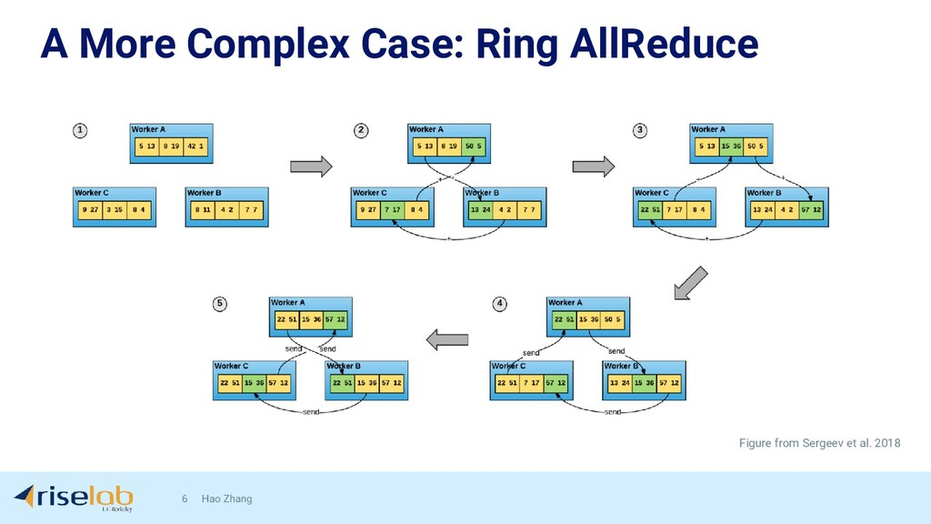 A More Complex Case: Ring AllReduce 6 Hao Zhang...
