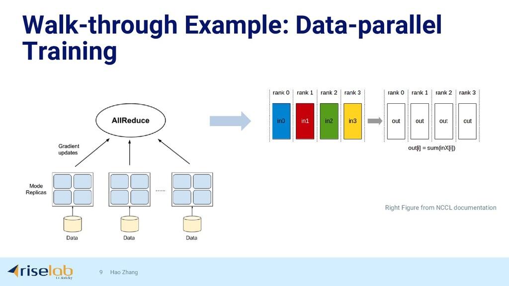 Walk-through Example: Data-parallel Training 9 ...