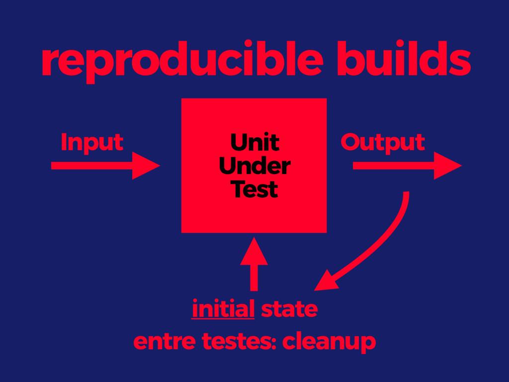 reproducible builds Input Output Unit Under Tes...