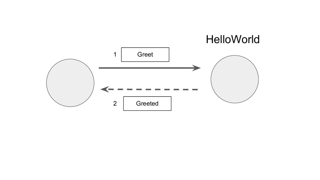 HelloWorld Greet Greeted 1 2