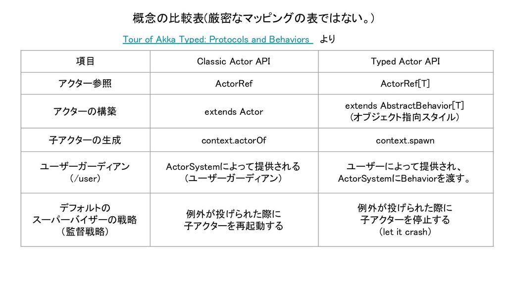 項目 Classic Actor API Typed Actor API アクター参照...