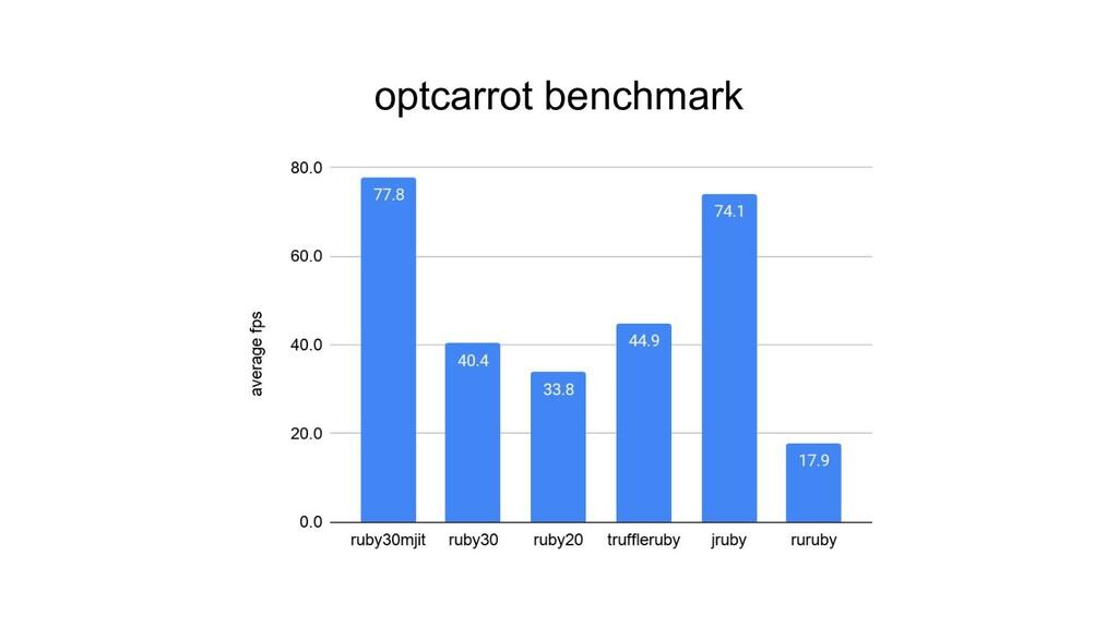 optcarrot benchmark
