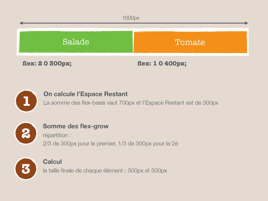 Salade Tomate 1 On calcule l'Espace Restant La ...