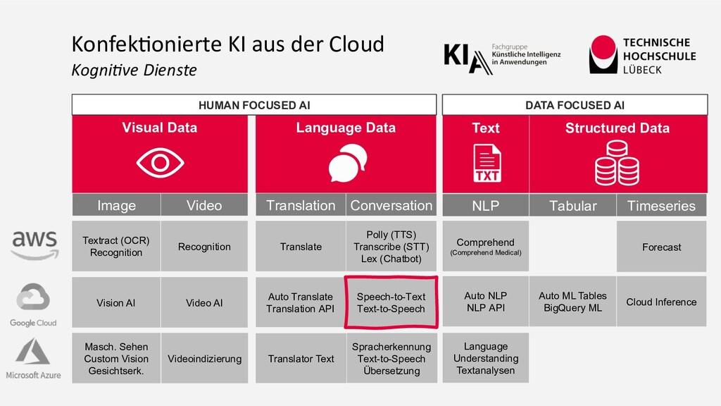 Language Data Structured Data Visual Data Konfe...