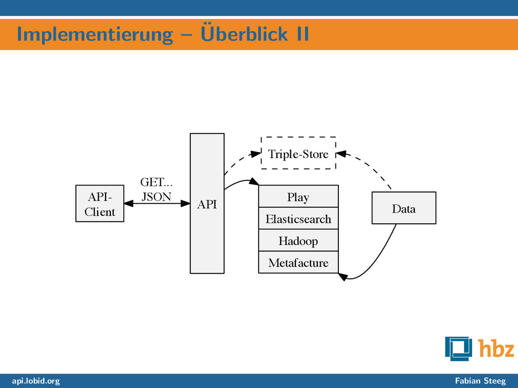 Implementierung – ¨ Uberblick II API- Client AP...