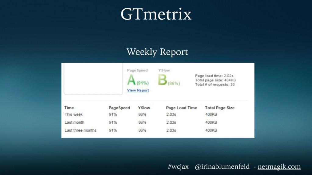 GTmetrix Weekly Report #wcjax @irinablumenfeld ...
