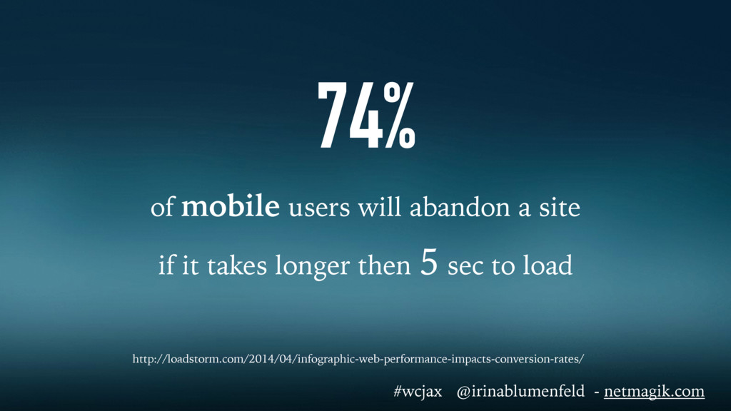 74% of mobile users will abandon a site if it t...