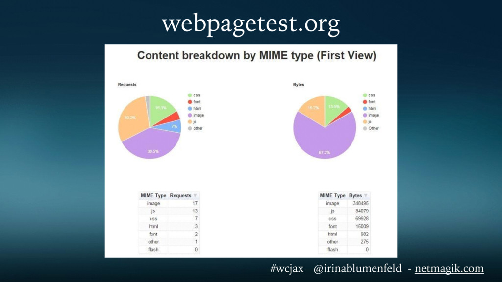 webpagetest.org #wcjax @irinablumenfeld - netma...