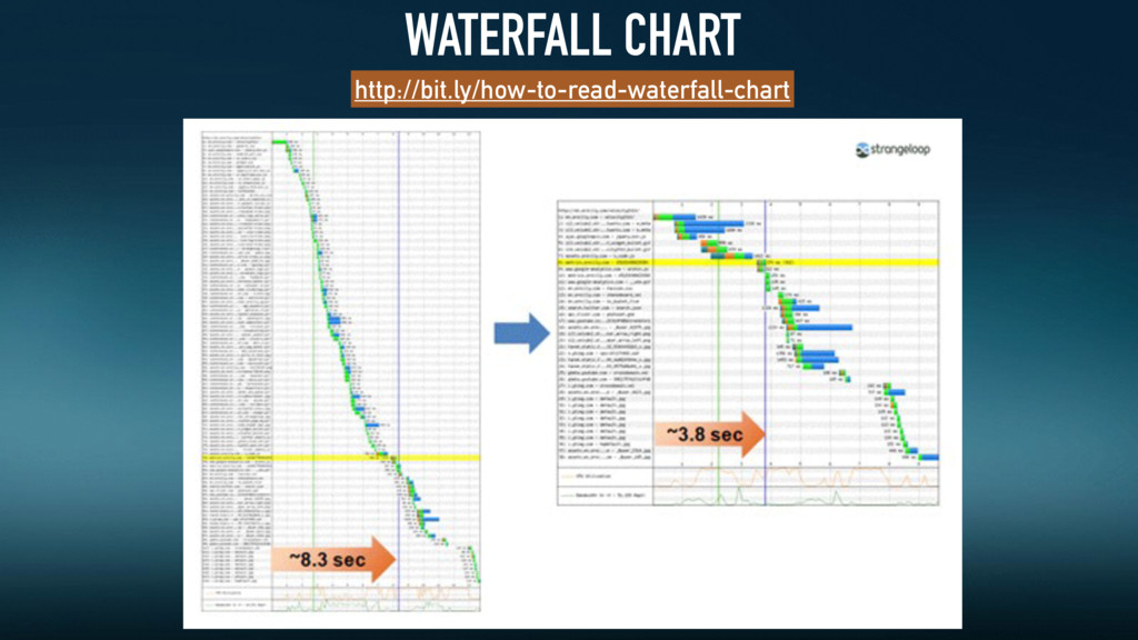WATERFALL CHART http://bit.ly/how-to-read-water...