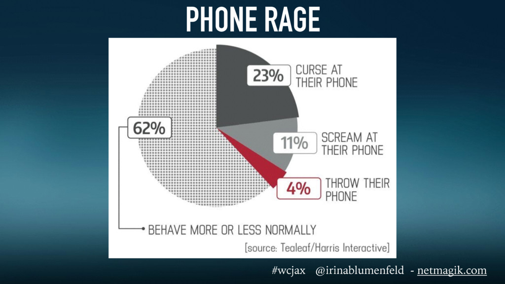 PHONE RAGE #wcjax @irinablumenfeld - netmagik.c...