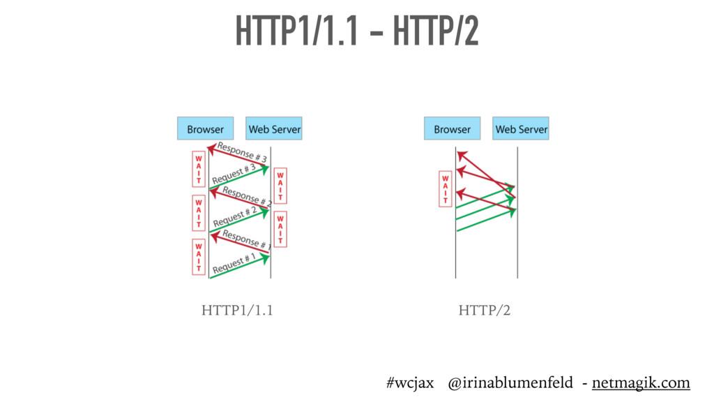 HTTP1/1.1 - HTTP/2 HTTP1/1.1 HTTP/2 #wcjax @iri...