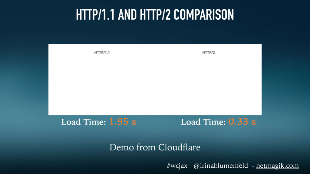 HTTP/1.1 AND HTTP/2 COMPARISON Demo from Cloudf...