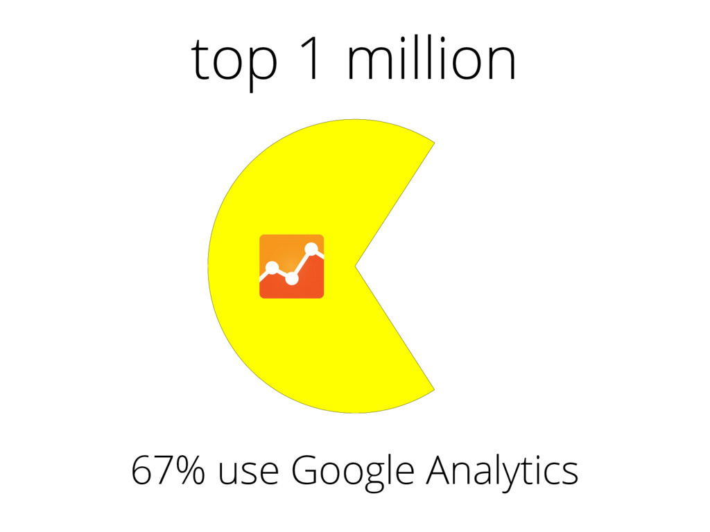 top 1 million 67% use Google Analytics