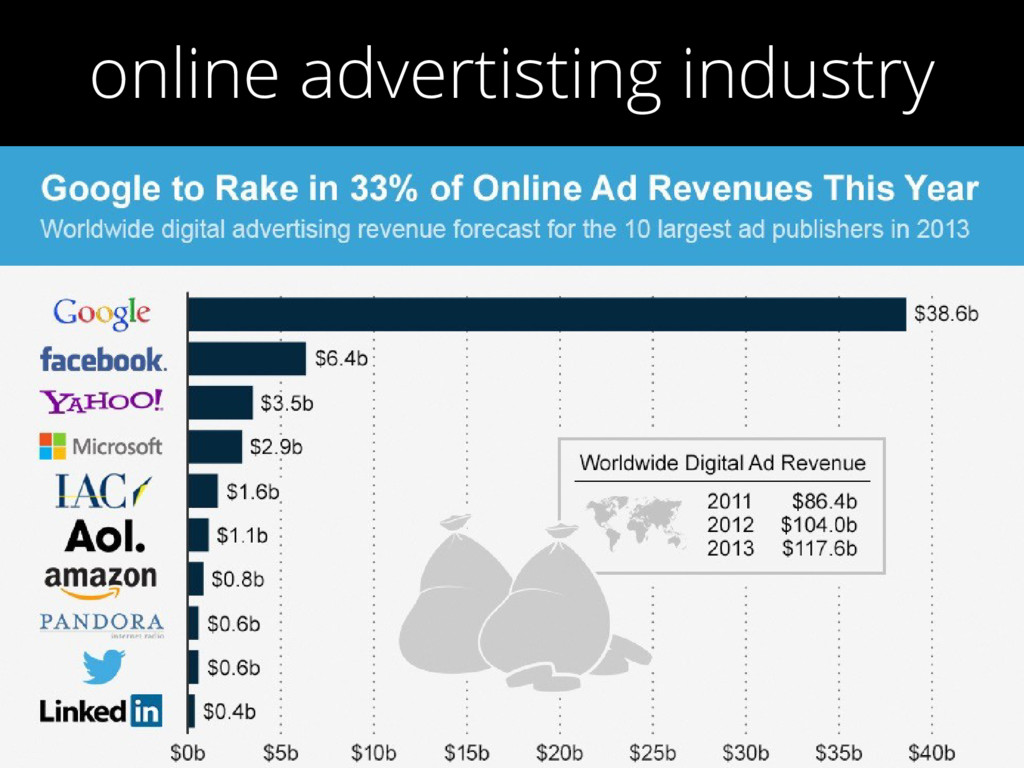 online advertisting industry