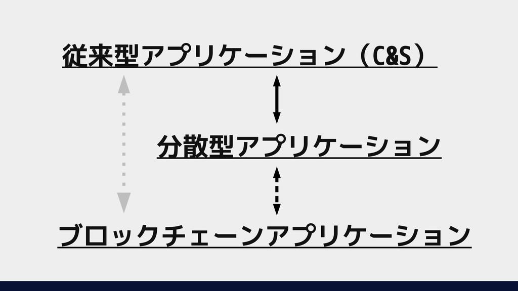 分散型アプリケーショアプリケーション 従来型アプリケーショアプリケーション(C&S) ブロック...