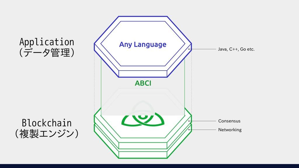 Consensus Networking Java, C++, Go etc. Applica...