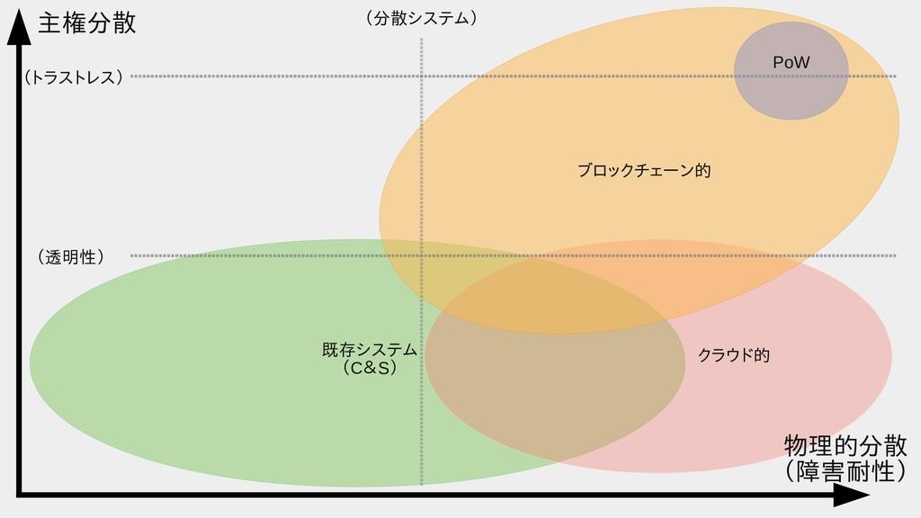 主権分散 (透明性) (トラストレス) (分散システム) ブロックチェーン的 クラウドは同じデ...