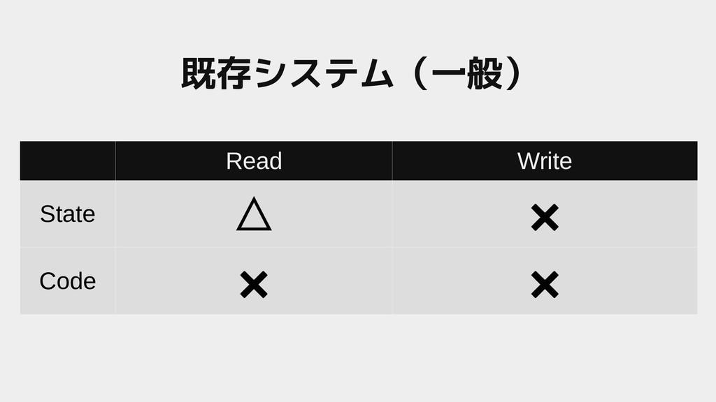 Read Write State △ ✖ Code ✖ ✖ 既存システム(一般システム(一般)