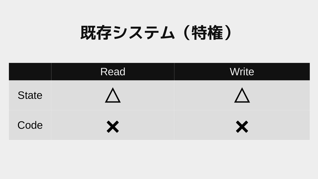 Read Write State △ △ Code ✖ ✖ 既存システム(一般システム(特権)