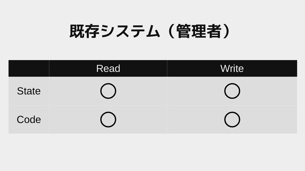 Read Write State ○ ○ Code ○ ○ 既存システム(一般システム(管理者)