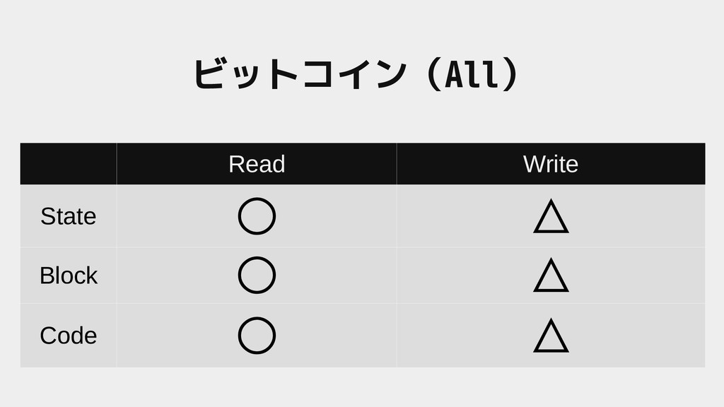 Read Write State ○ △ Block ○ △ Code ○ △ ビットコイン(...