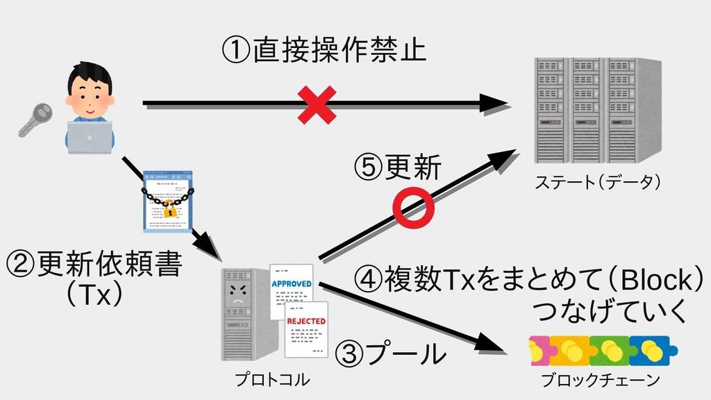 プロトコル ブロックチェーン ステート(データ) ①直接操作禁止 ②更新依頼書 (Tx) ⑤更...
