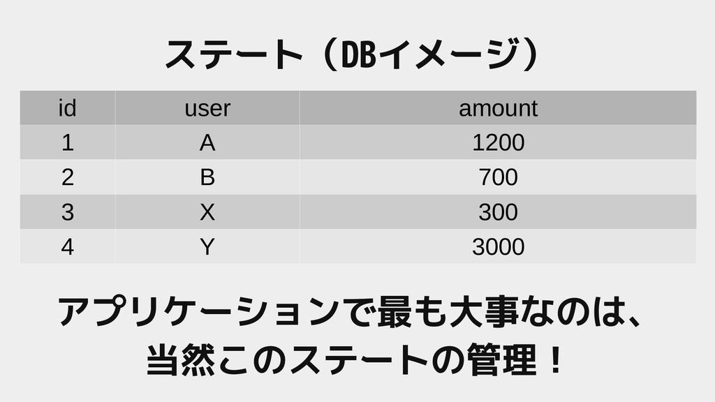 id user amount 1 A 1200 2 B 700 3 X 300 4 Y 300...
