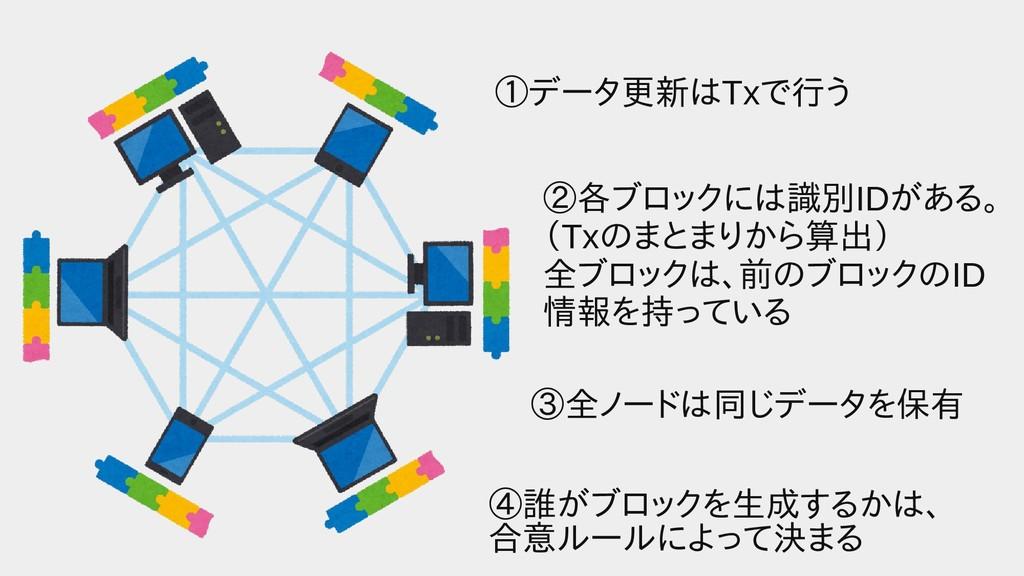 ①データ更新はTxで行う行うう ②各ブロックには識ブロックには識別IDがある。 (Txのまとま...