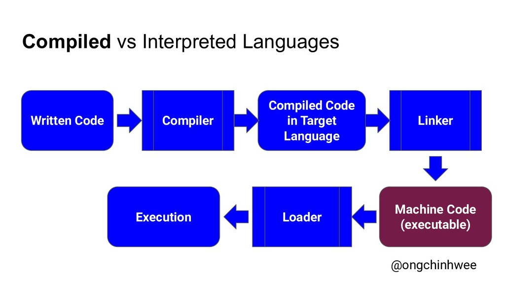 Compiled vs Interpreted Languages Written Code ...