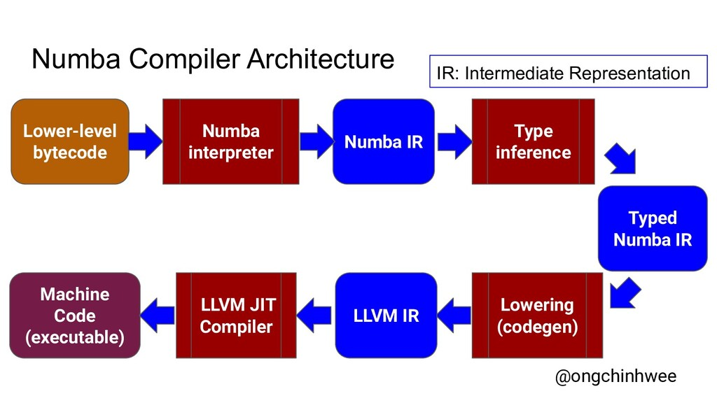 Numba Compiler Architecture Lower-level bytecod...