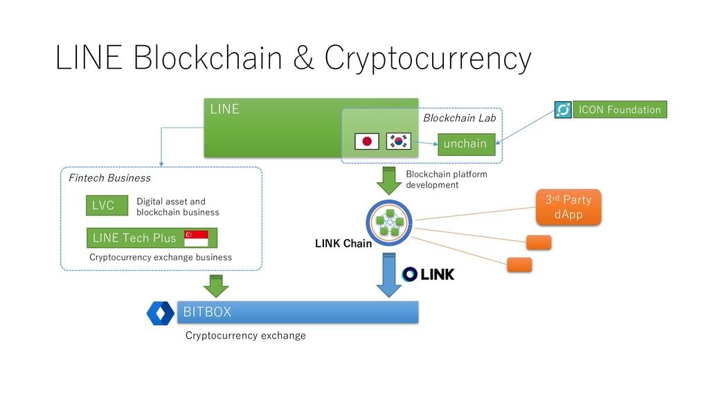 Fintech Business LINE Tech Plus LINE Blockchain...