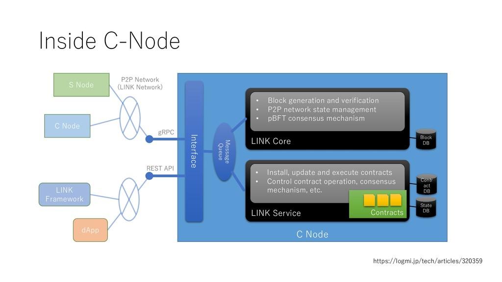 Inside C-Node C Node Message Queue LINK Core Bl...