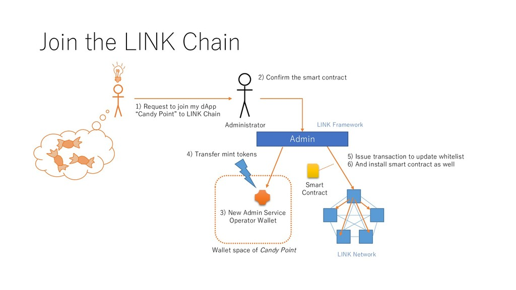 Join the LINK Chain 5) Issue transaction to upd...